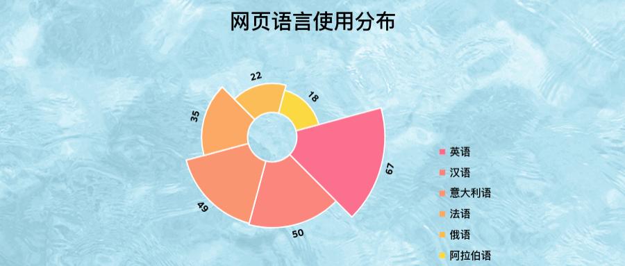网页语言使用分布