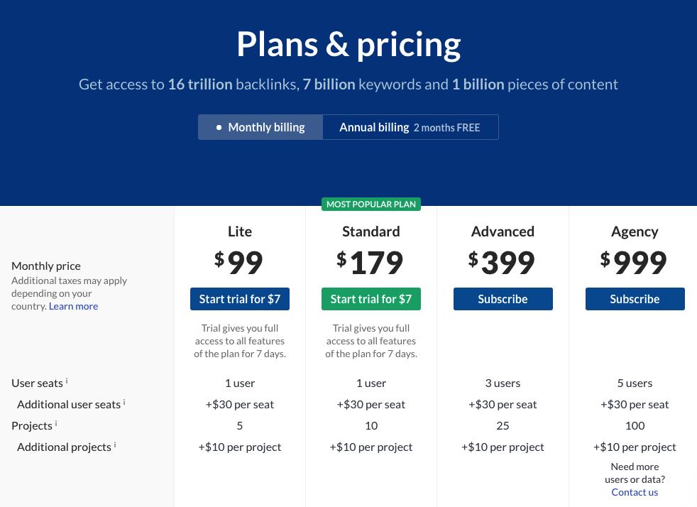 谷歌优化工具 ahrefs价格表