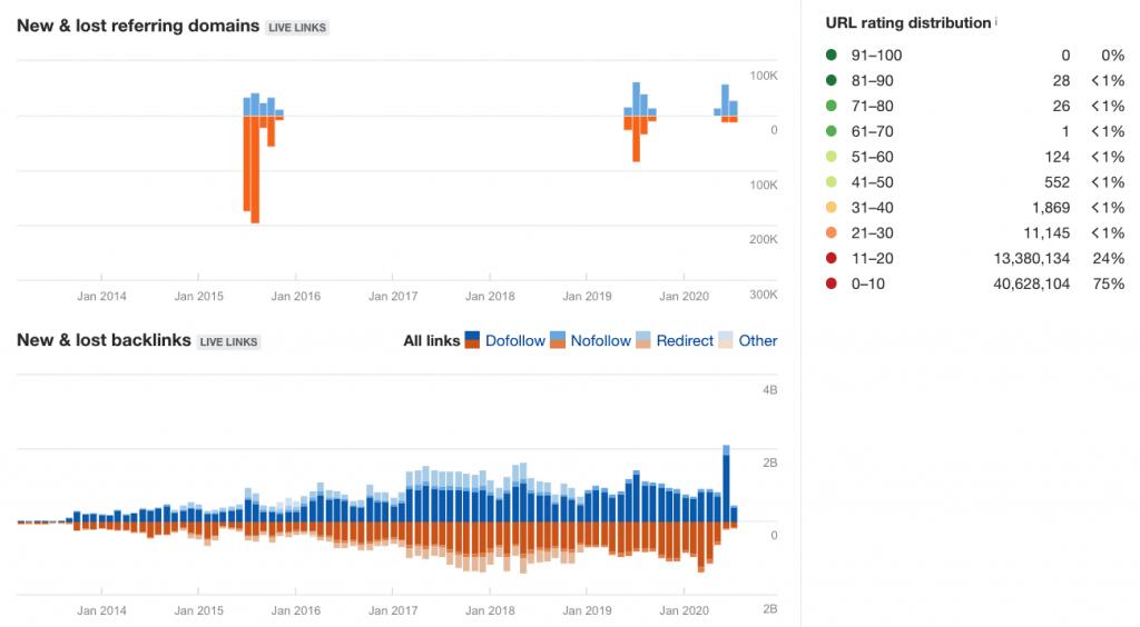 谷歌seo外链工具ahrefs 新增与丢失外链占比