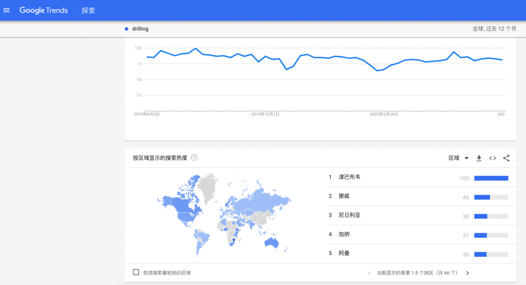 多语言外贸建站—Google trends 了解地区分布