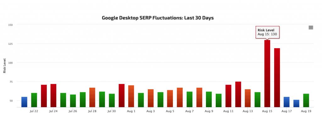 google desktop serp fluctuations last 30 days