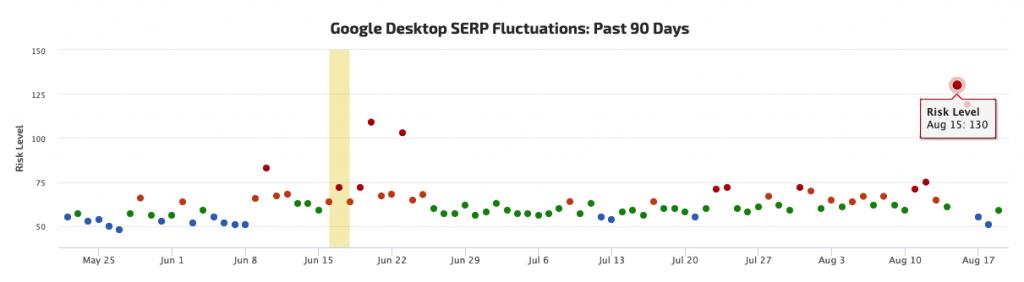 google desktop serp fluctuations past 90 days
