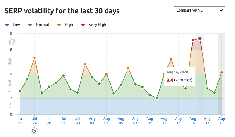 serp volatility for the last 30 days