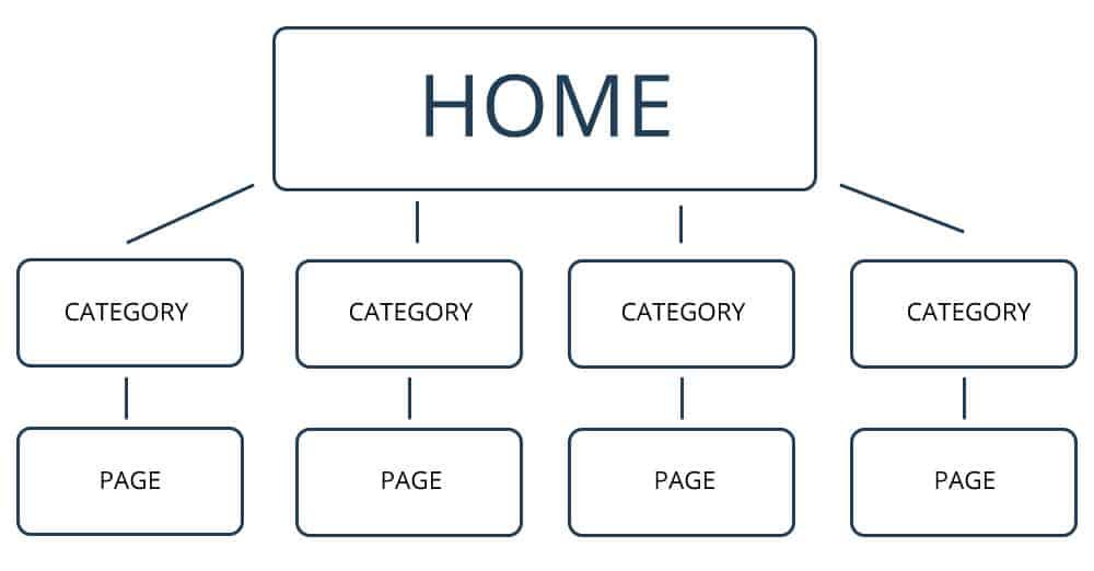 保持网站内链结构简单化