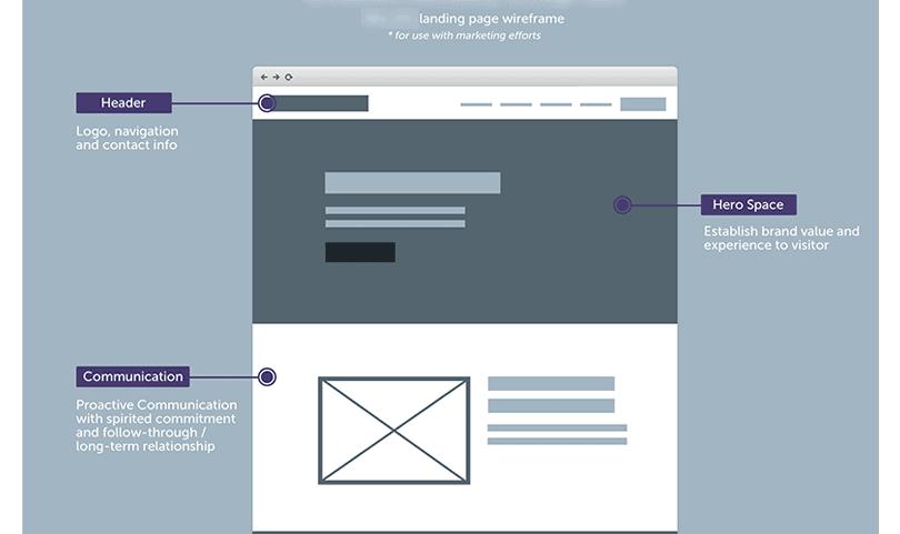 产品/服务页面